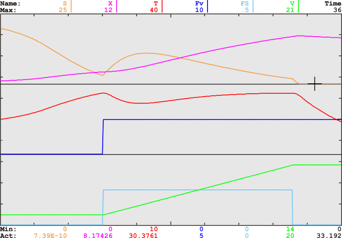 Graph of a simulation run
