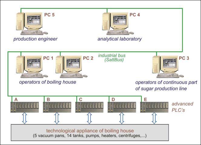 Diagram of connection of PLCs and operators' PCs of the control system in the boiling house of the sugar refinery in Lovosice
